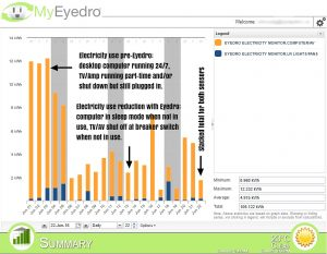 Eyedro Real-Time Electricity Monitoring