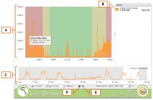 Screenshot of MyEyedro Client - Live Demand