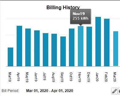 Billing History Chart